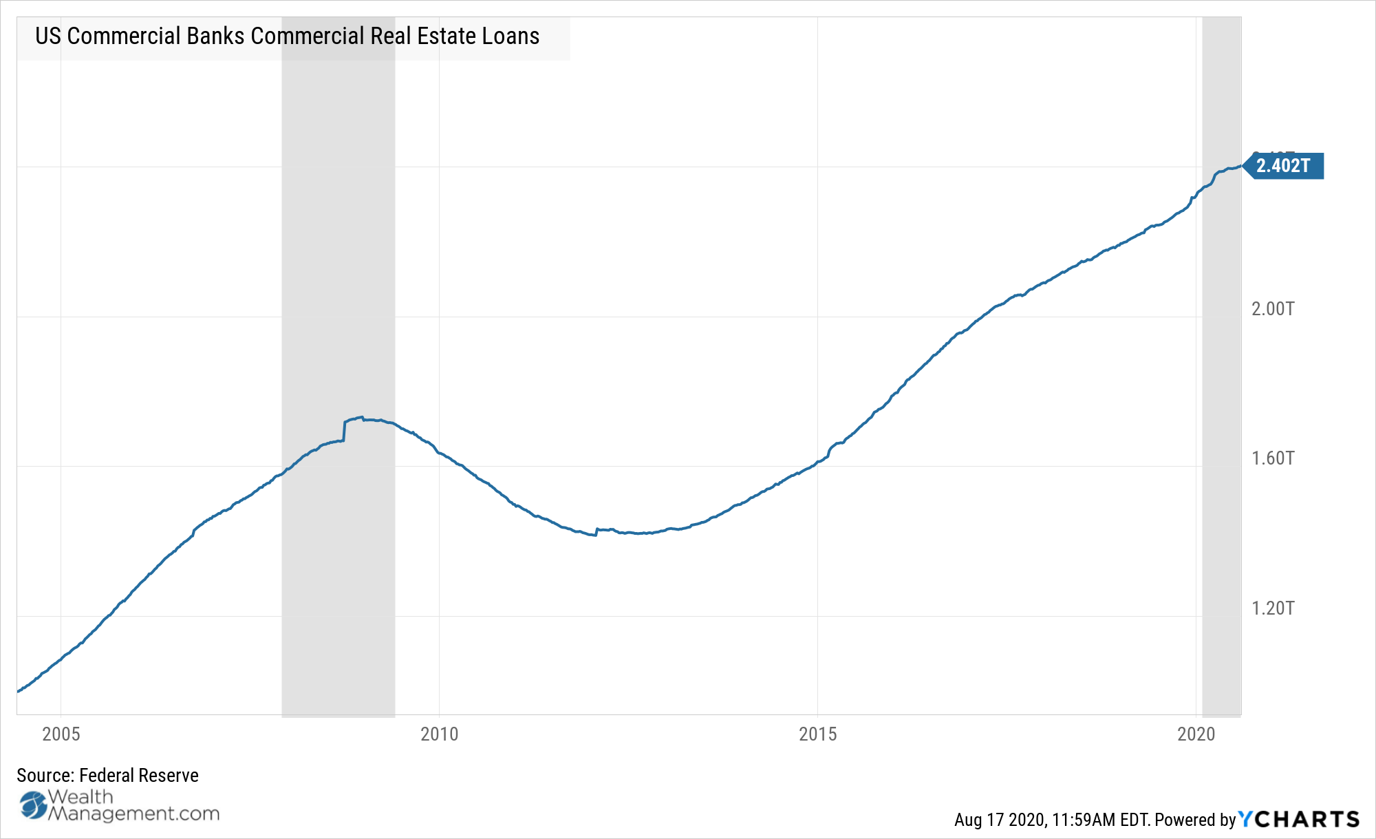 US Commercial Banks Commercial Real Estate Loans Chart