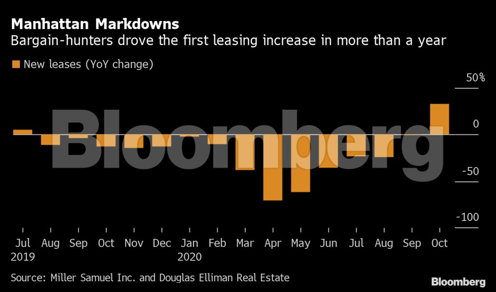 bloomberg_NY_apartment_rents.png