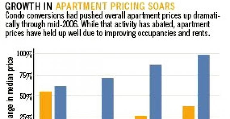 Growth In Apartment Pricing Soars