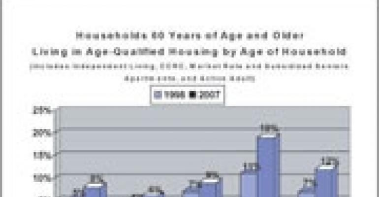 Retirement Projects Gain Consumer Acceptance, New Survey Reveals