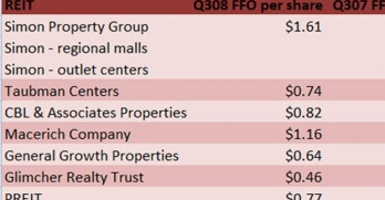 Regional Mall REITs Hang On During Third Quarter
