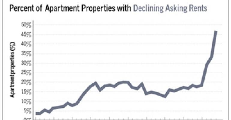 Nearly 50% of Apartment Landlords Lower Rents