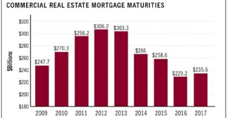 Maturing Loans Are Coming Home to Roost