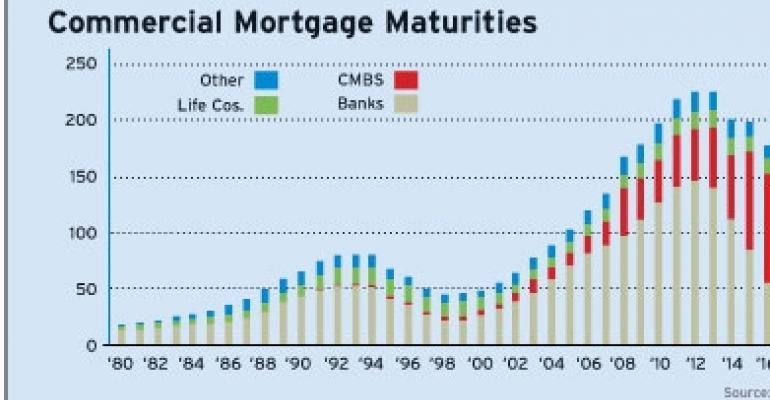Commercial Real Estate Maturities Chart | National Real