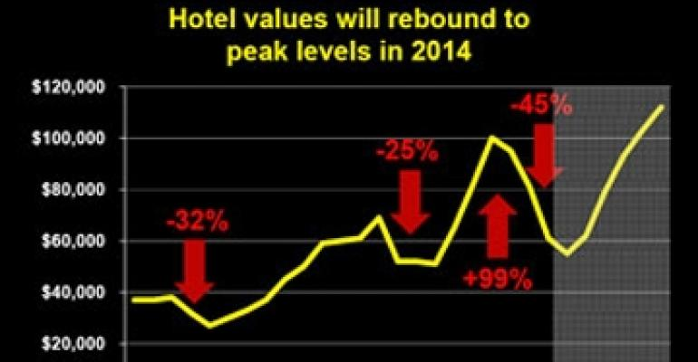 Free Fall in Hotel Valuations to Hit Bottom in 2010, says HVS