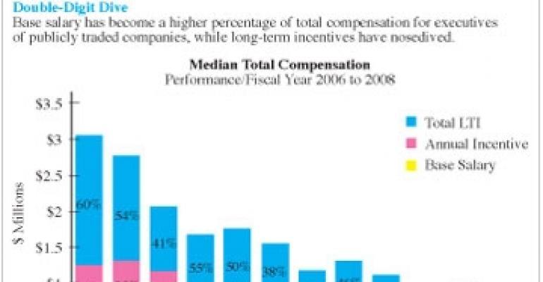 Real Estate Execs Stung By Big Compensation Declines