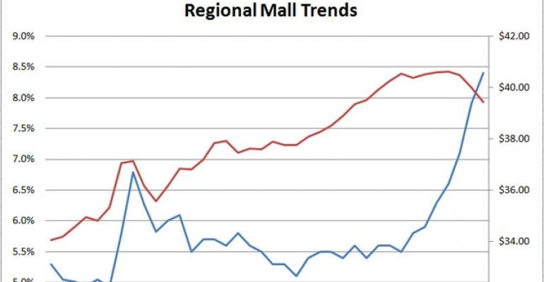 Retail Vacancy Rates Hit New Highs