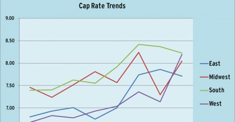 Regional Retail Cap Rates Show Fluctuations (8/17)