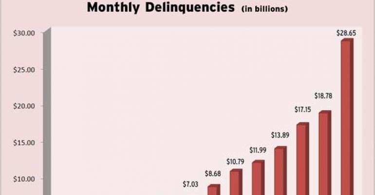 CMBS Delinquencies Jump Again