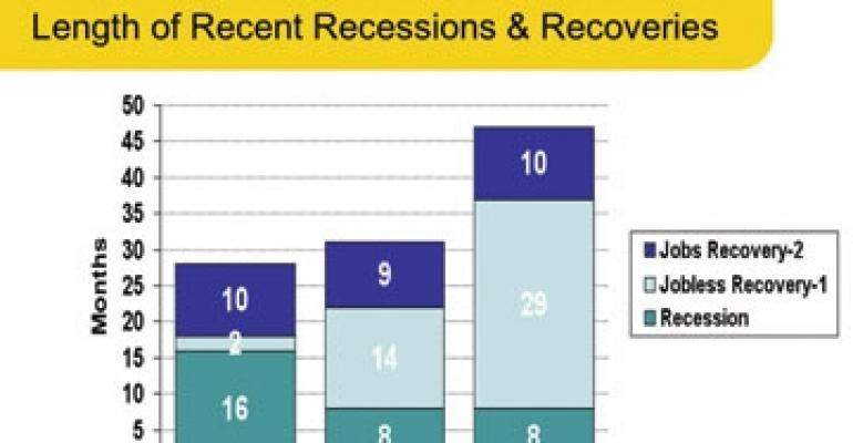 Will It Be a Jobless Recovery for the U.S. Economy Once Again?