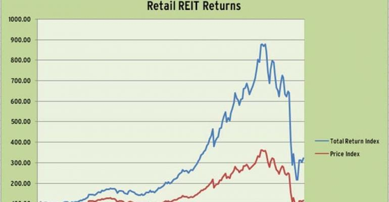 Retail REITs Continue Climb From March Lows