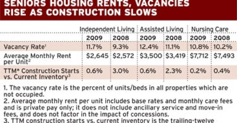 Data Reflects Mixed Bag for Seniors Housing Performance