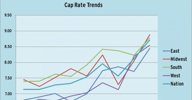 Retail Cap Rates Leap in Third Quarter