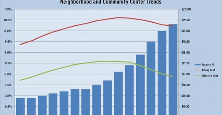 Retail Real Estate Fundamentals Continued to Deteriorate in the Third Quarter