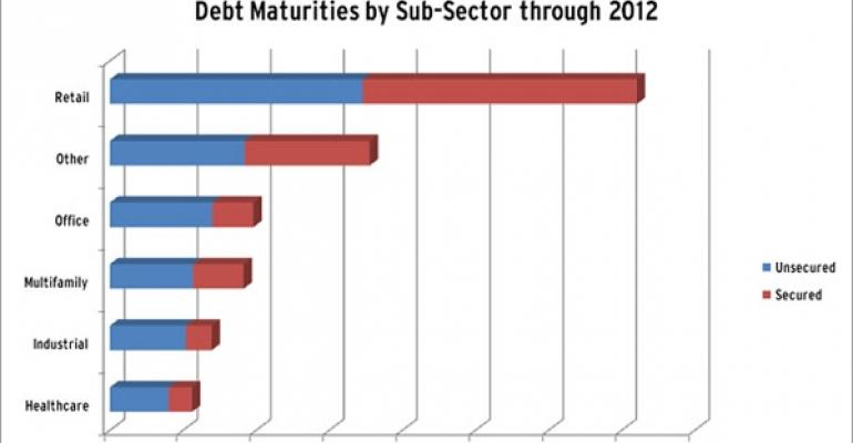 Publicly Traded Retail REITs Lead the REIT Industry in Debt Maturities Coming Due Through 2012