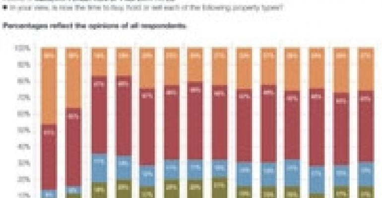 Investors Eye Apartments, Distressed Properties