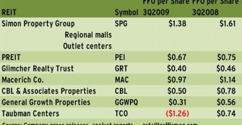 Regional Mall REITs Show Stability in the Third Quarter