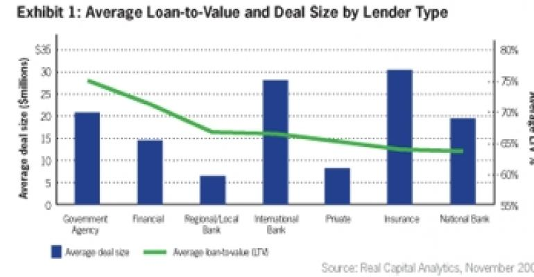 Signs of Life Emerge in Commercial Real Estate Lending Market