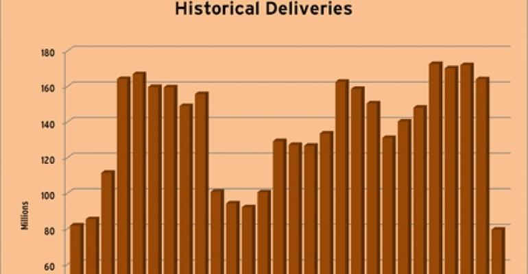 In 2009, Retail Real Estate Industry Delivered Lowest Amount of Space in 27 Years