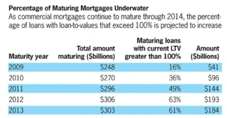 Underwater CRE Loan Maturities High and Still Rising