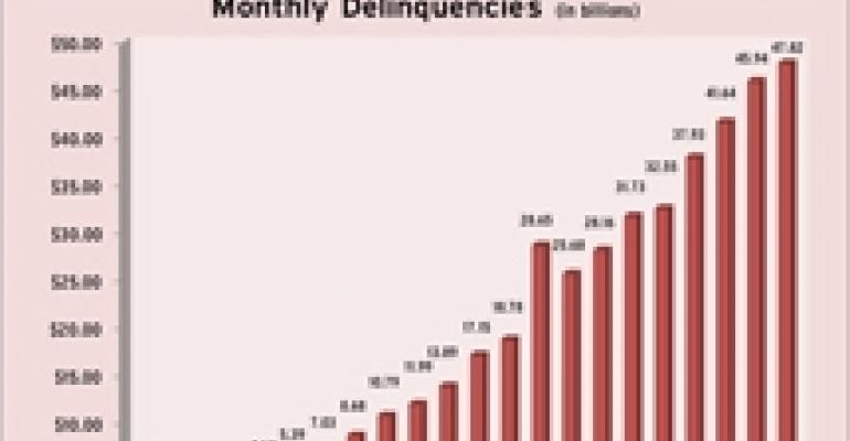 CMBS Delinquencies Continue to Rise