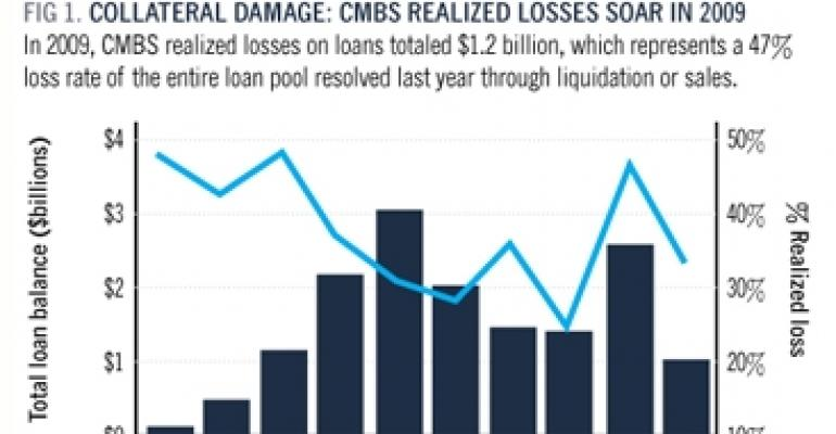Trepp: CMBS Loan Losses to Deepen in 2010