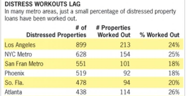 Distress Report Card: Resolutions Have a Long Way to Go