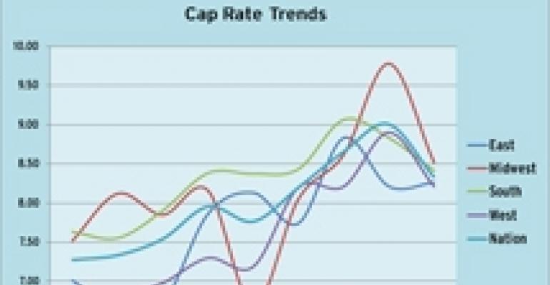 Cap Rates Plummeted During First Quarter