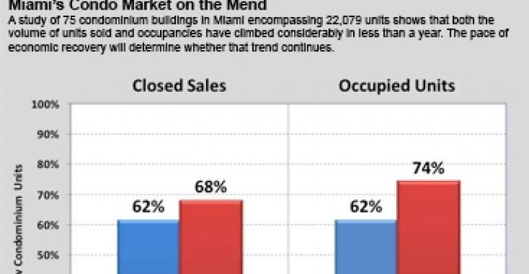 After the Condo Crash, Miami Market Rebounds