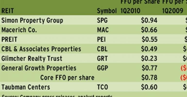 Operating Metrics Improve but Rental Rates Still Weak for the Regional Mall REITs