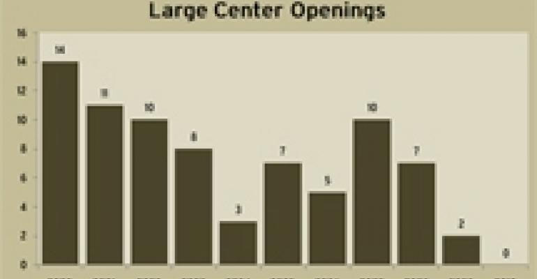 Retail Pipeline Remains Dormant