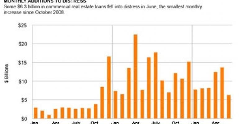 Surge in Loan Workouts is Healthy Sign for Distressed Real Estate