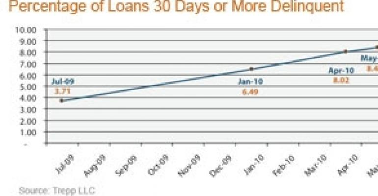 CMBS Delinquency Rate Rises 12 Basis Points to 8.71%