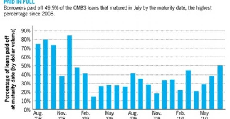 More CMBS Borrowers Pay Off Balloon Mortgages On Time