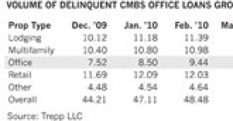 Strains on CMBS Office Loans Grow More Widespread, Says Trepp