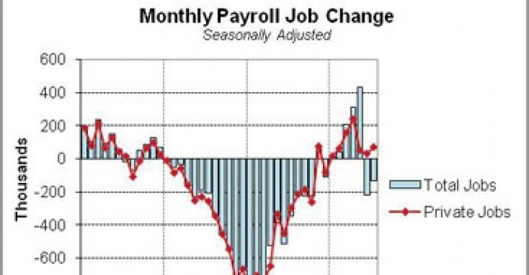 July Jobs Report: A Temporary Setback for Commercial Real Estate?