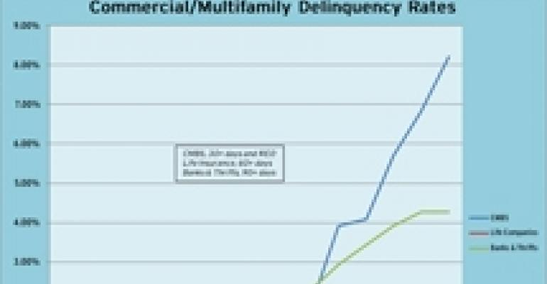 Commercial Mortgage Delinquency Rates Diverge Widely By Lender Type