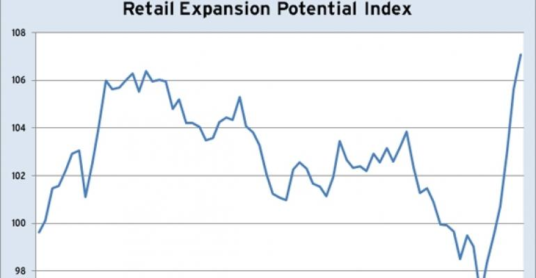 Retail Expansion Potential at 18-Year High
