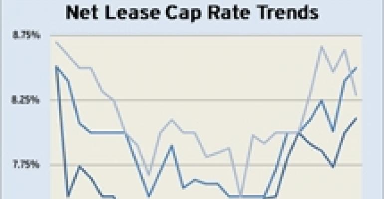 Boulder Group Data Shows Rise in Retail Cap Rates