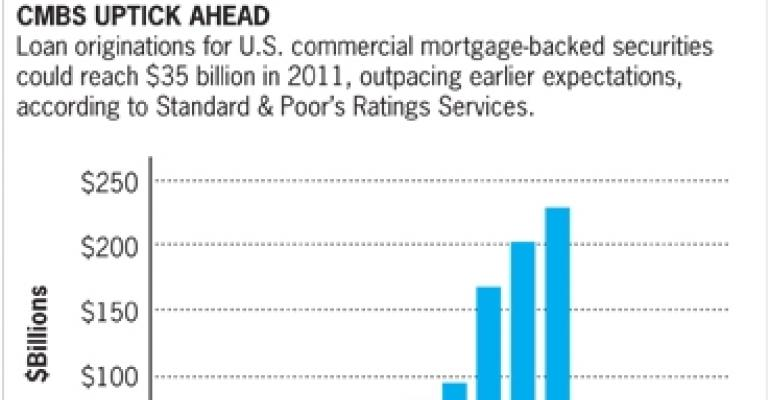 Resurgent CMBS Market Is No Cure-All for Troubled Borrowers