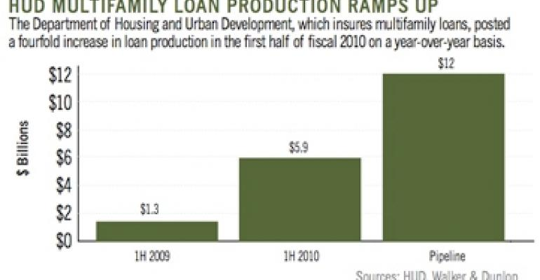 HUD Lending Gains Clout as Government-backed Capital Fills Void