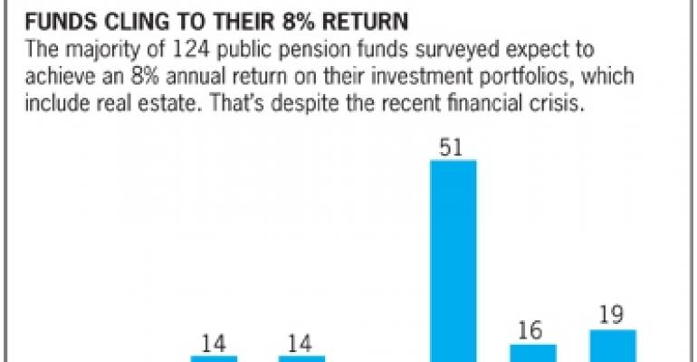 Pension Funds Feel Pressure to Trim Return Assumptions