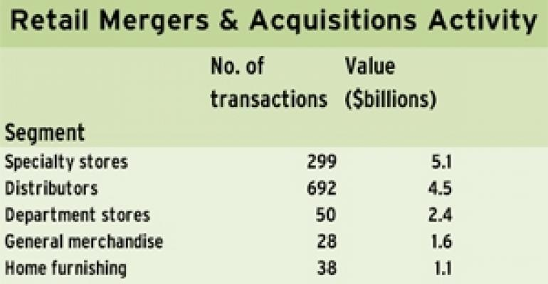 Retail M&A Volume Down Globally From 2009