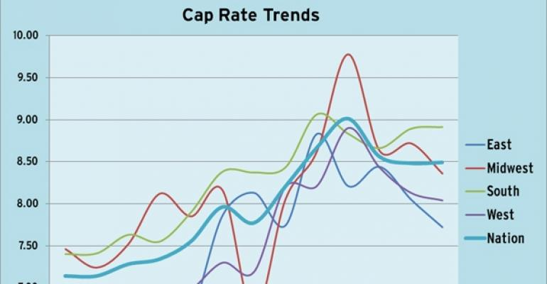 Highlights from CBRE's National Retail Cap Rate Report