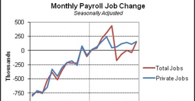 October Jobs Report 'Not a Blowout Number', Says Bach