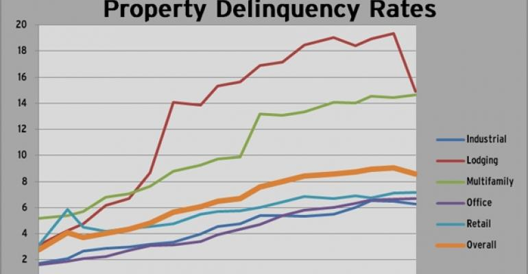 Highlights from Trepp's October Delinquency Report