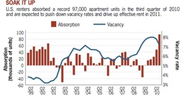Stars Are Aligned for Bullish Apartment Outlook in 2011