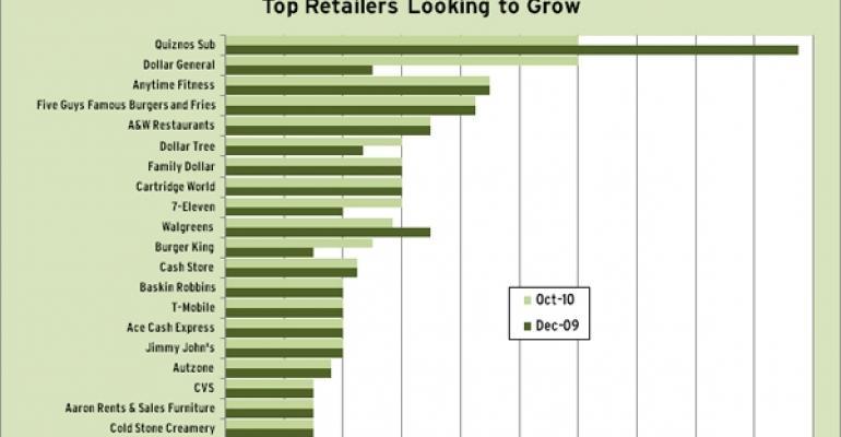 Keys from RBC's November National Retailer Demand Report