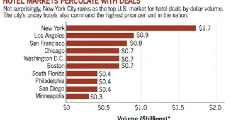 Gimme Shelter: Hotel Dealmaking Heats Up As Occupancy Rises