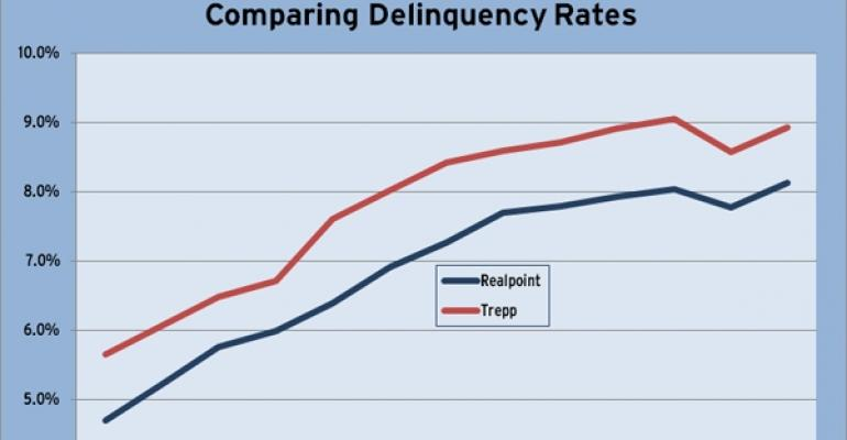 Delinquent CMBS Rate Comparison